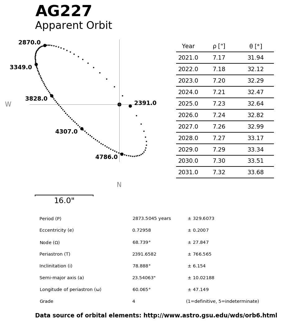 ../images/binary-star-orbits/AG227-orbit.jpg
