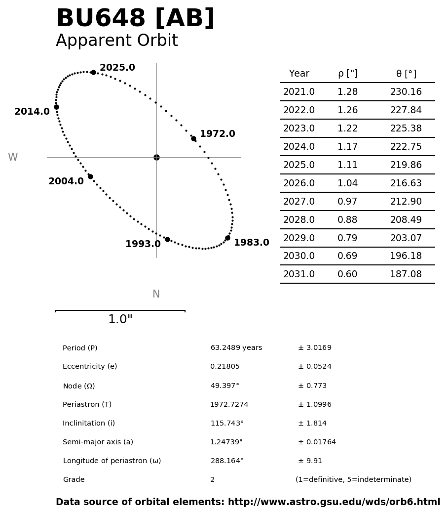 ../images/binary-star-orbits/BU648-AB-orbit.jpg
