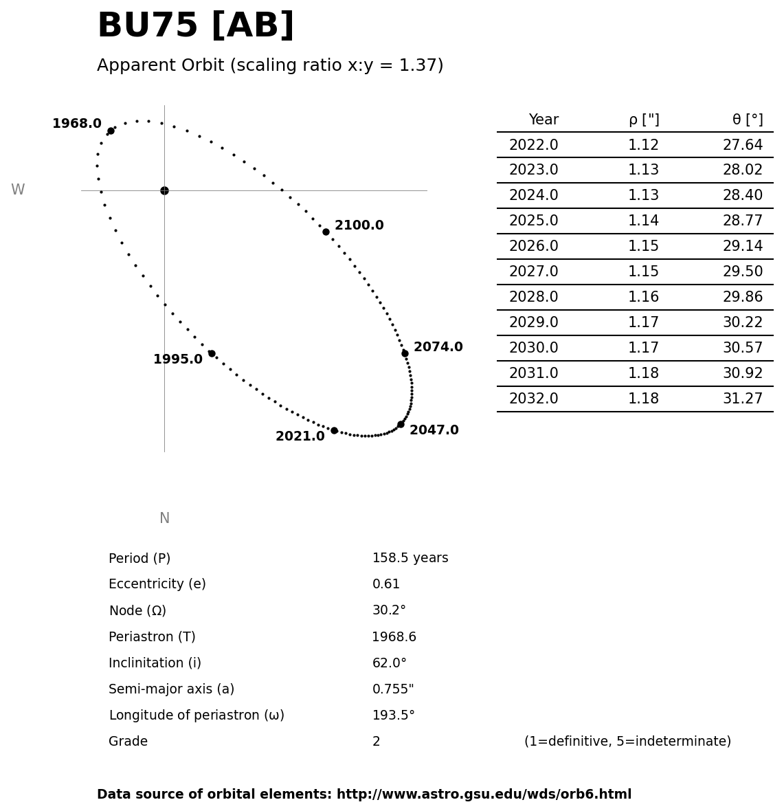 ../images/binary-star-orbits/BU75-AB-orbit.jpg