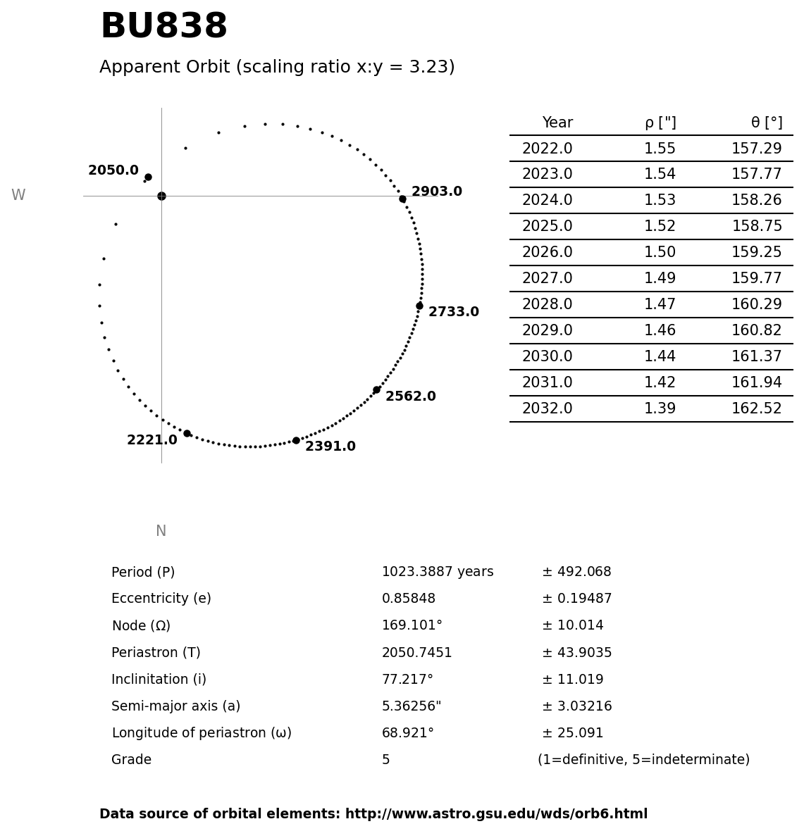../images/binary-star-orbits/BU838-orbit.jpg