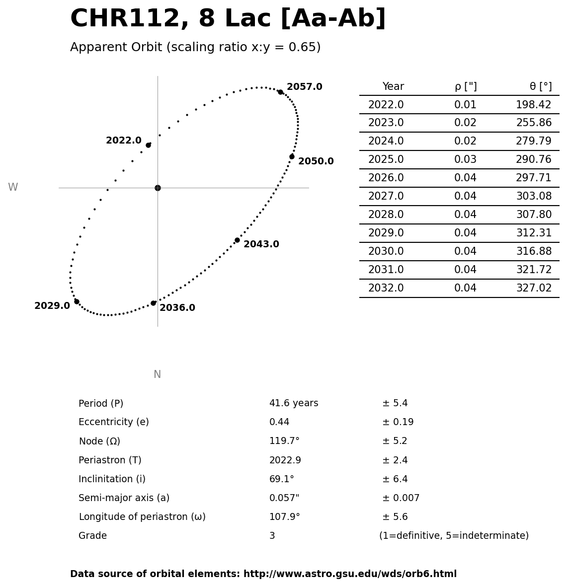 ../images/binary-star-orbits/CHR112-Aa-Ab-orbit.jpg