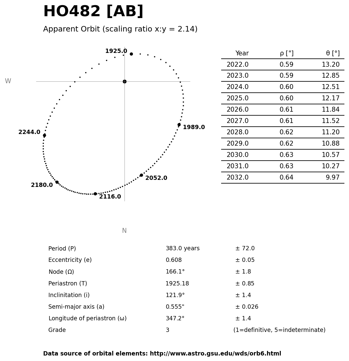 ../images/binary-star-orbits/HO482-AB-orbit.jpg