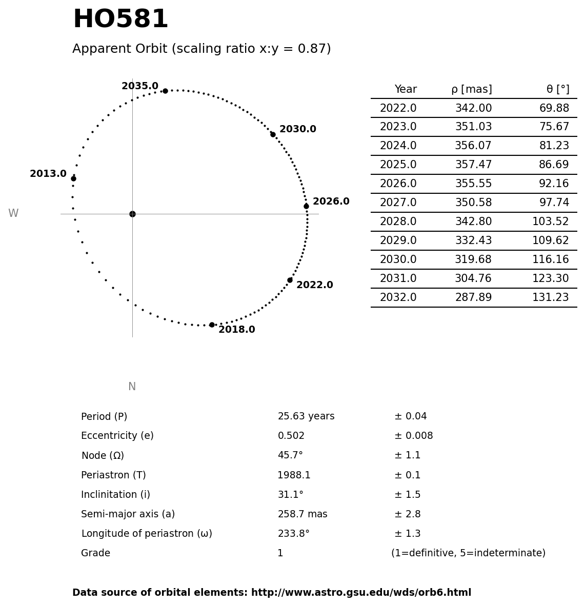 ../images/binary-star-orbits/HO581-orbit.jpg
