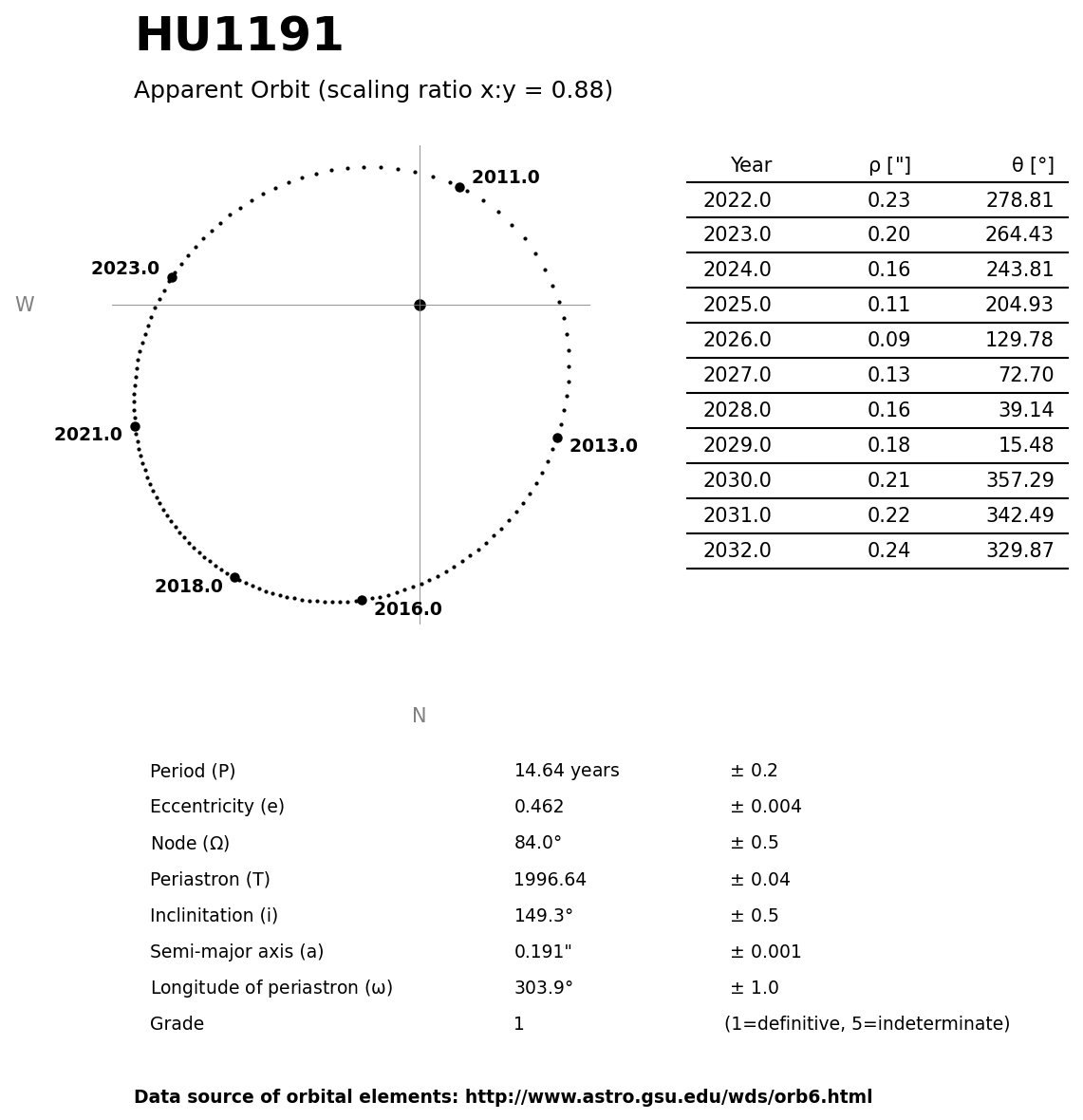 ../images/binary-star-orbits/HU1191-orbit.jpg