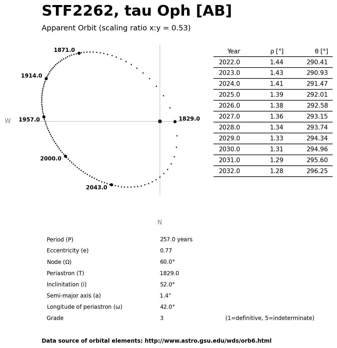 ../images/binary-star-orbits/STF2262-AB-orbit.jpg