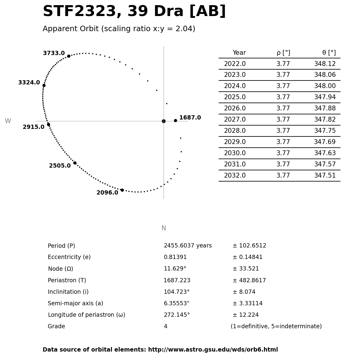 ../images/binary-star-orbits/STF2323-AB-orbit.jpg