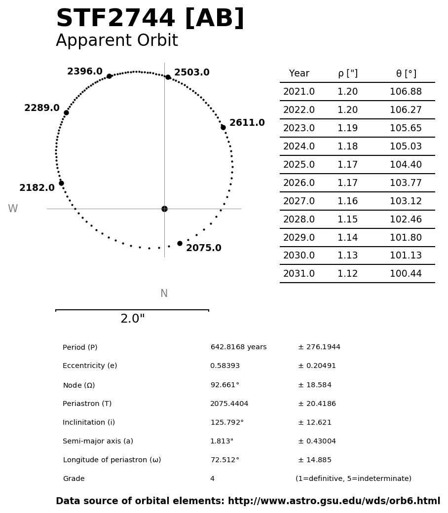 ../images/binary-star-orbits/STF2744-AB-orbit.jpg