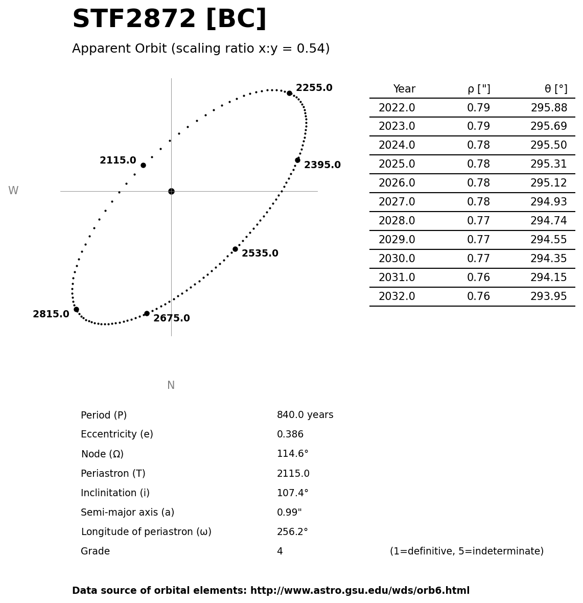 ../images/binary-star-orbits/STF2872-BC-orbit.jpg