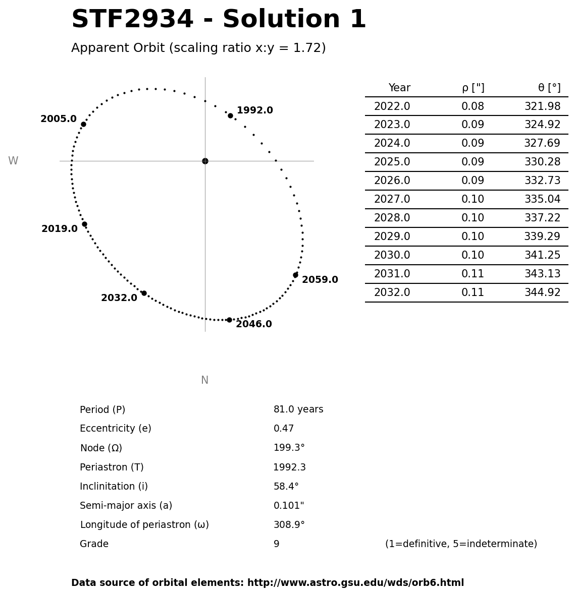 ../images/binary-star-orbits/STF2934-orbit-solution-1.jpg