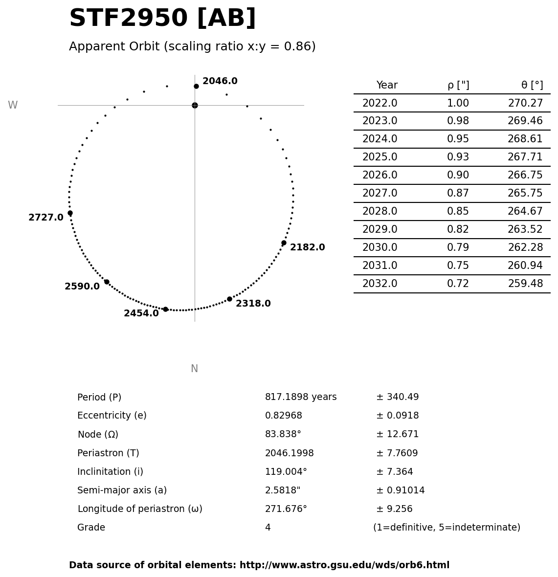 ../images/binary-star-orbits/STF2950-AB-orbit.jpg