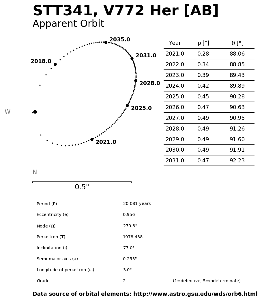 ../images/binary-star-orbits/STT341-AB-orbit.jpg