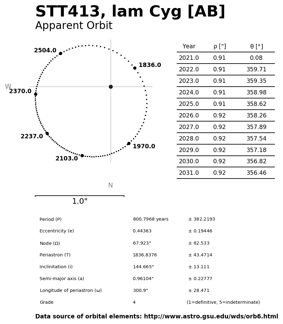 ../images/binary-star-orbits/STT413-AB-orbit.jpg