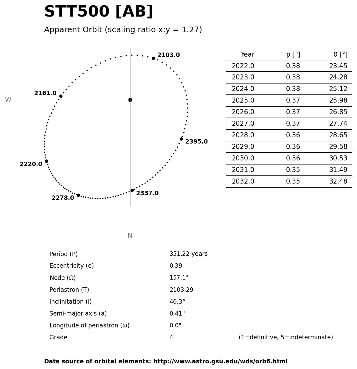../images/binary-star-orbits/STT500-AB-orbit.jpg