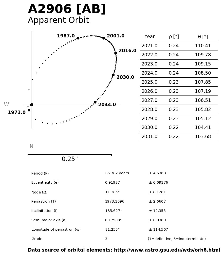 ../images/binary-star-orbits/A2906-AB-orbit.jpg