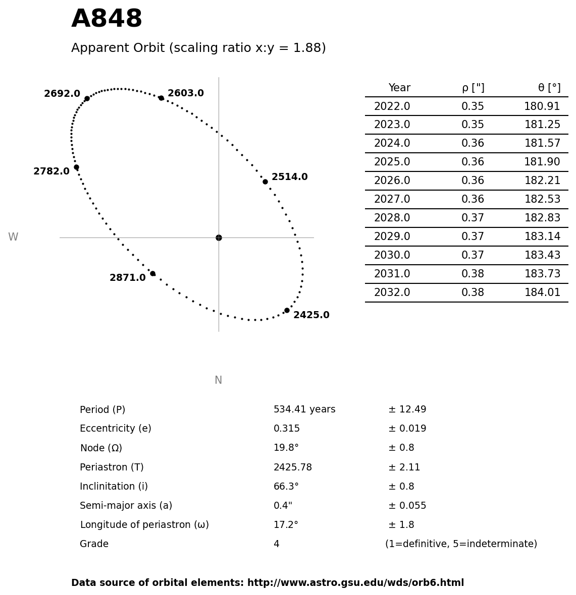 ../images/binary-star-orbits/A848-orbit.jpg