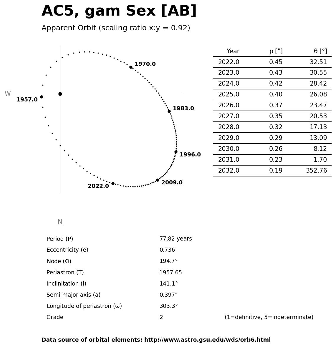 ../images/binary-star-orbits/AC5-AB-orbit.jpg