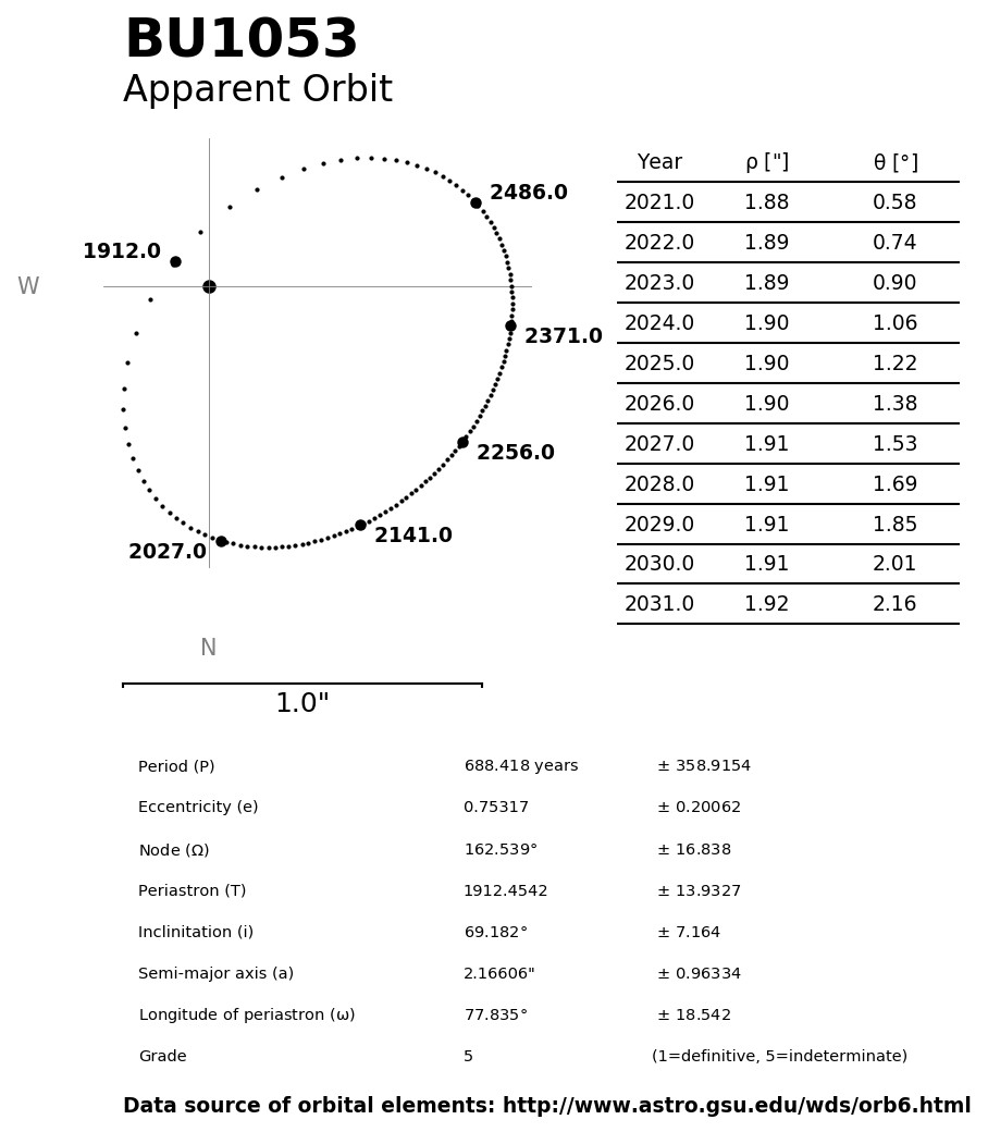 ../images/binary-star-orbits/BU1053-orbit.jpg