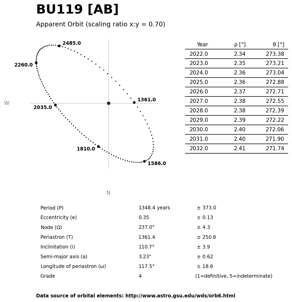 ../images/binary-star-orbits/BU119-AB-orbit.jpg