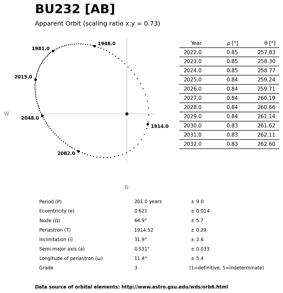 ../images/binary-star-orbits/BU232-AB-orbit.jpg