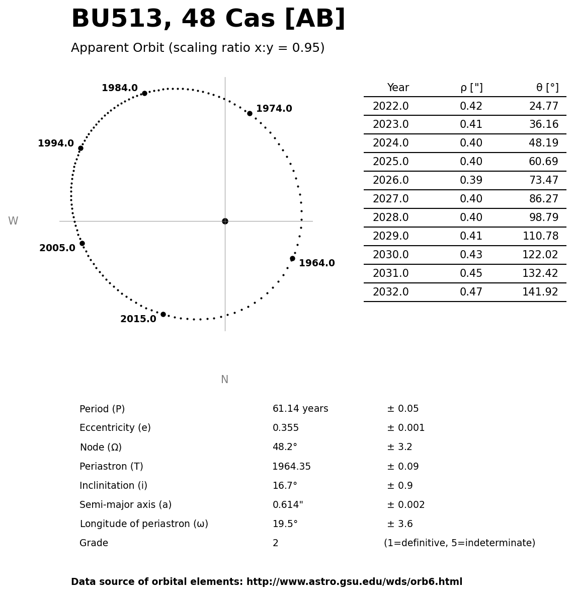 ../images/binary-star-orbits/BU513-AB-orbit.jpg
