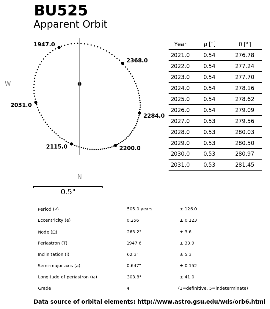 ../images/binary-star-orbits/BU525-orbit.jpg