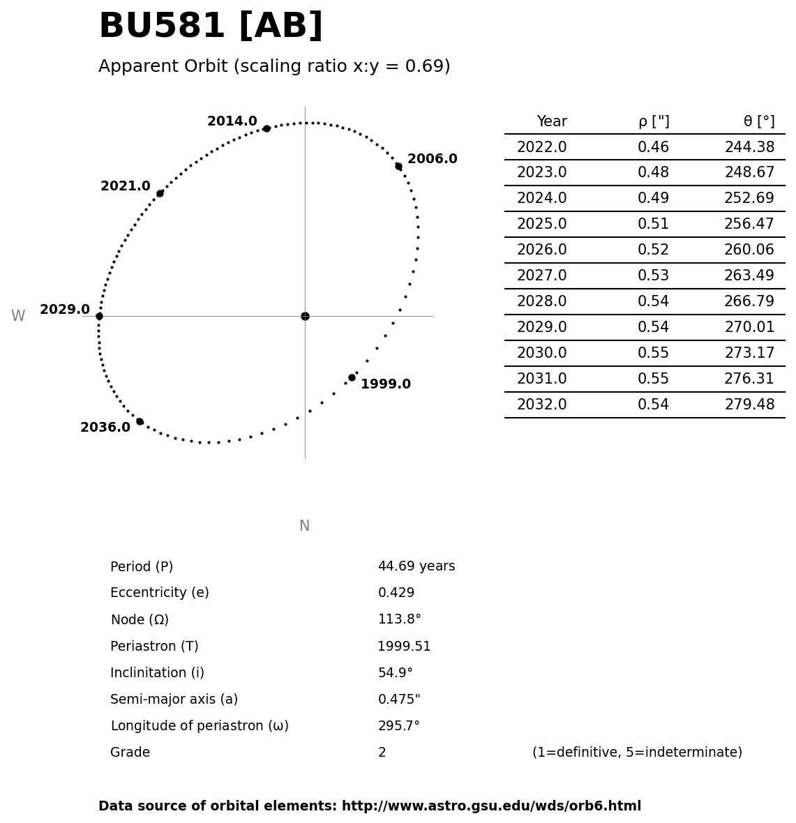 ../images/binary-star-orbits/BU581-AB-orbit.jpg