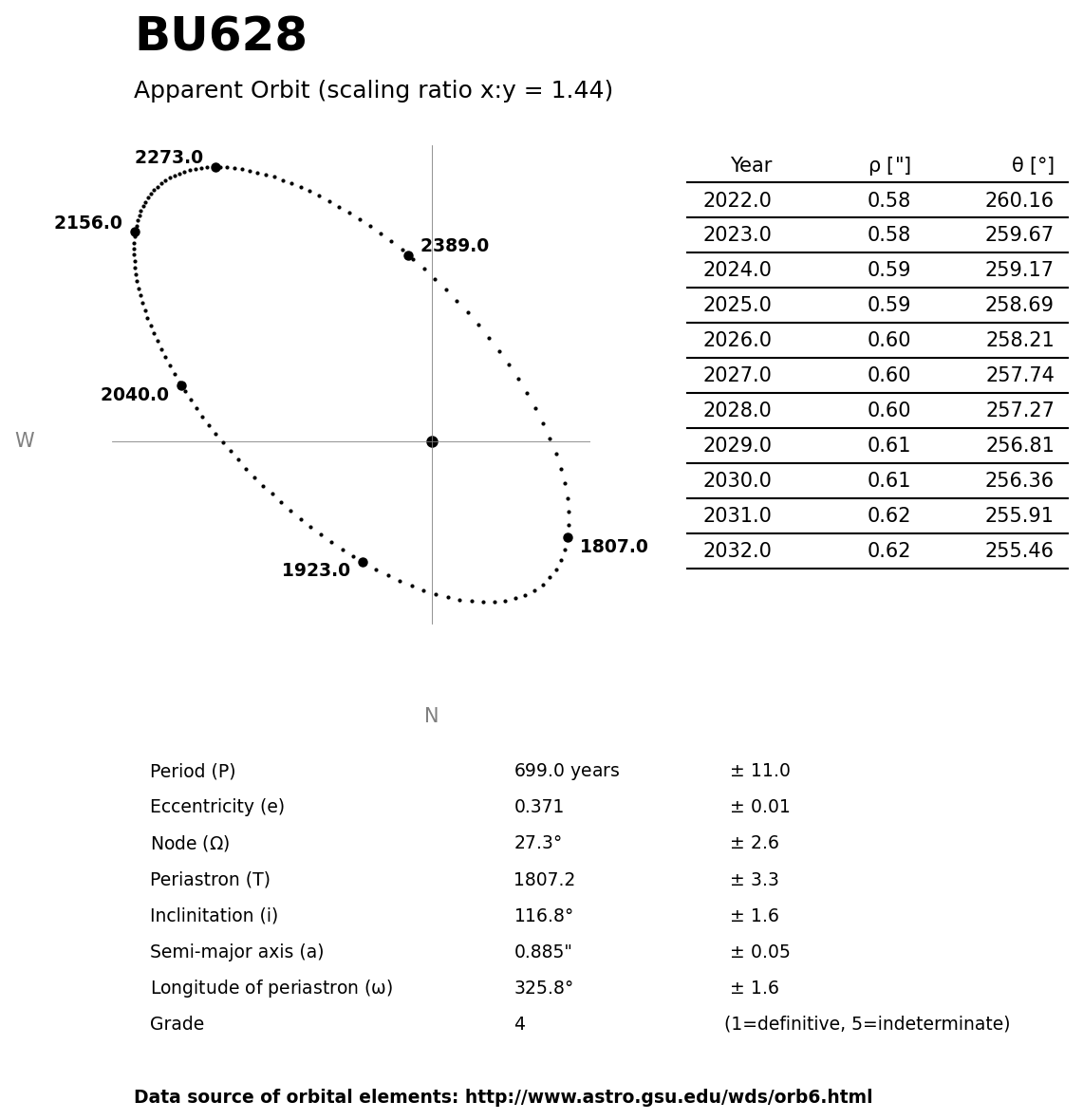 ../images/binary-star-orbits/BU628-orbit.jpg