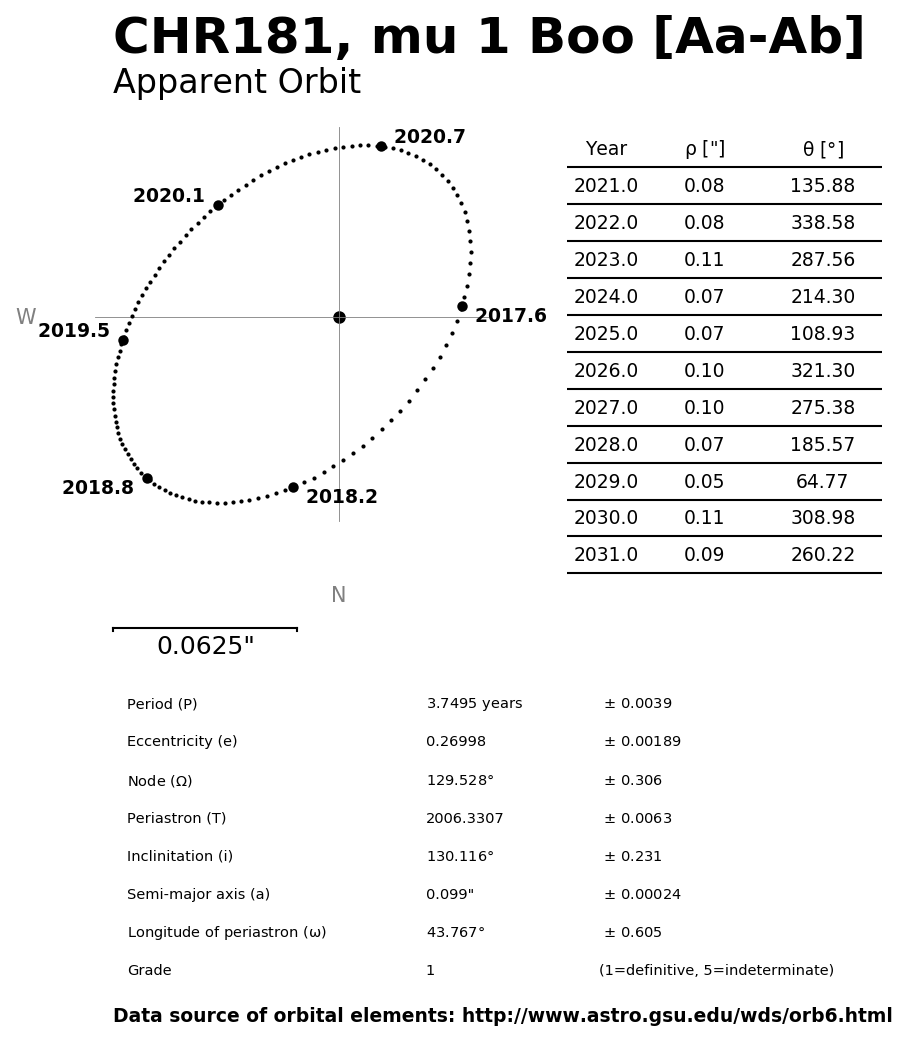 ../images/binary-star-orbits/CHR181-Aa-Ab-orbit.jpg