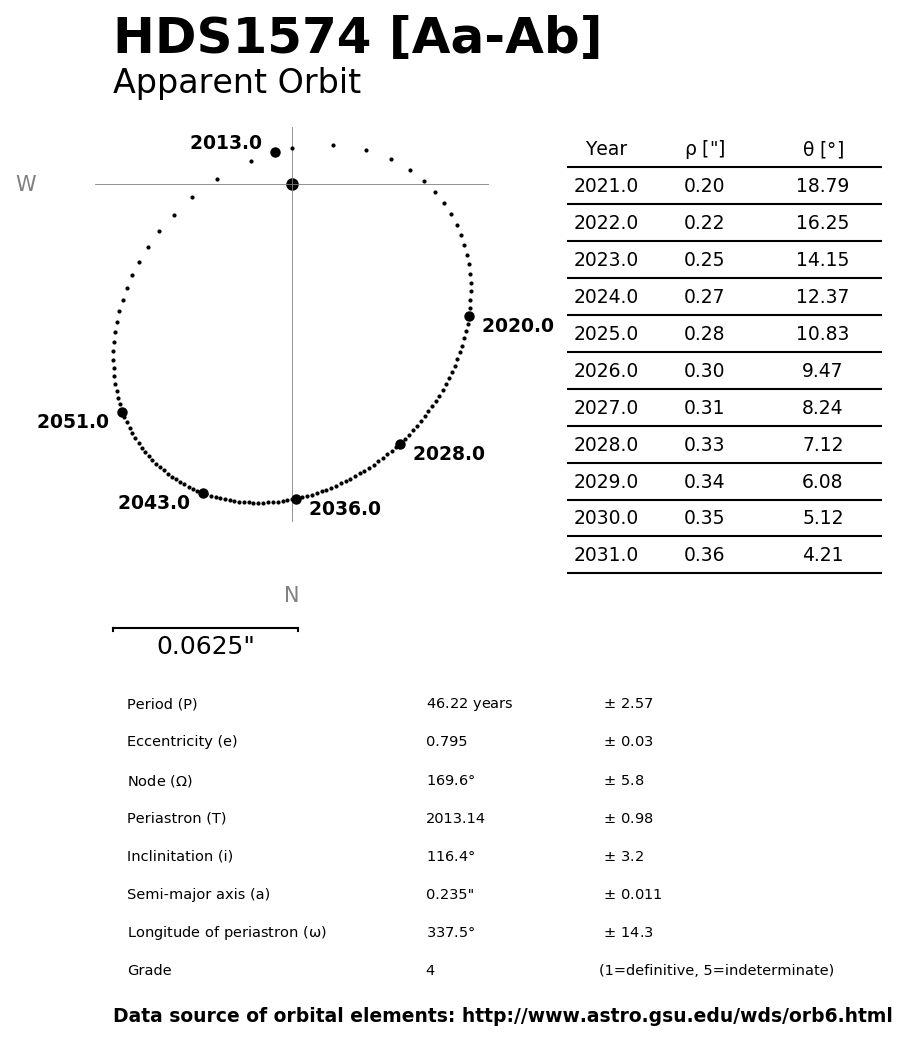 ../images/binary-star-orbits/HDS1574-Aa-Ab-orbit.jpg