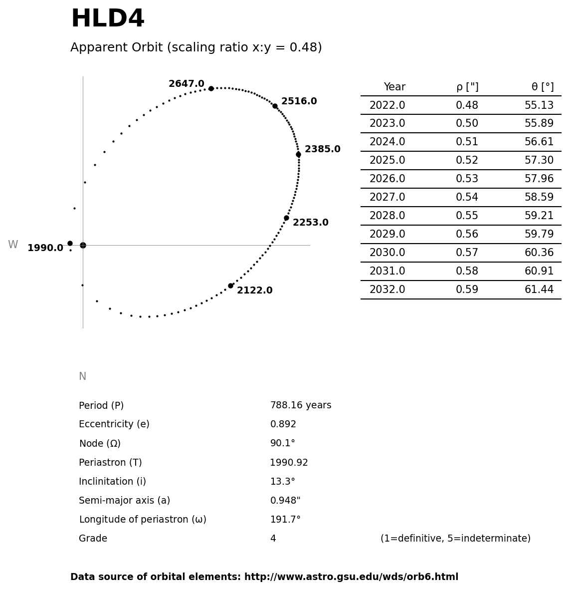 ../images/binary-star-orbits/HLD4-orbit.jpg