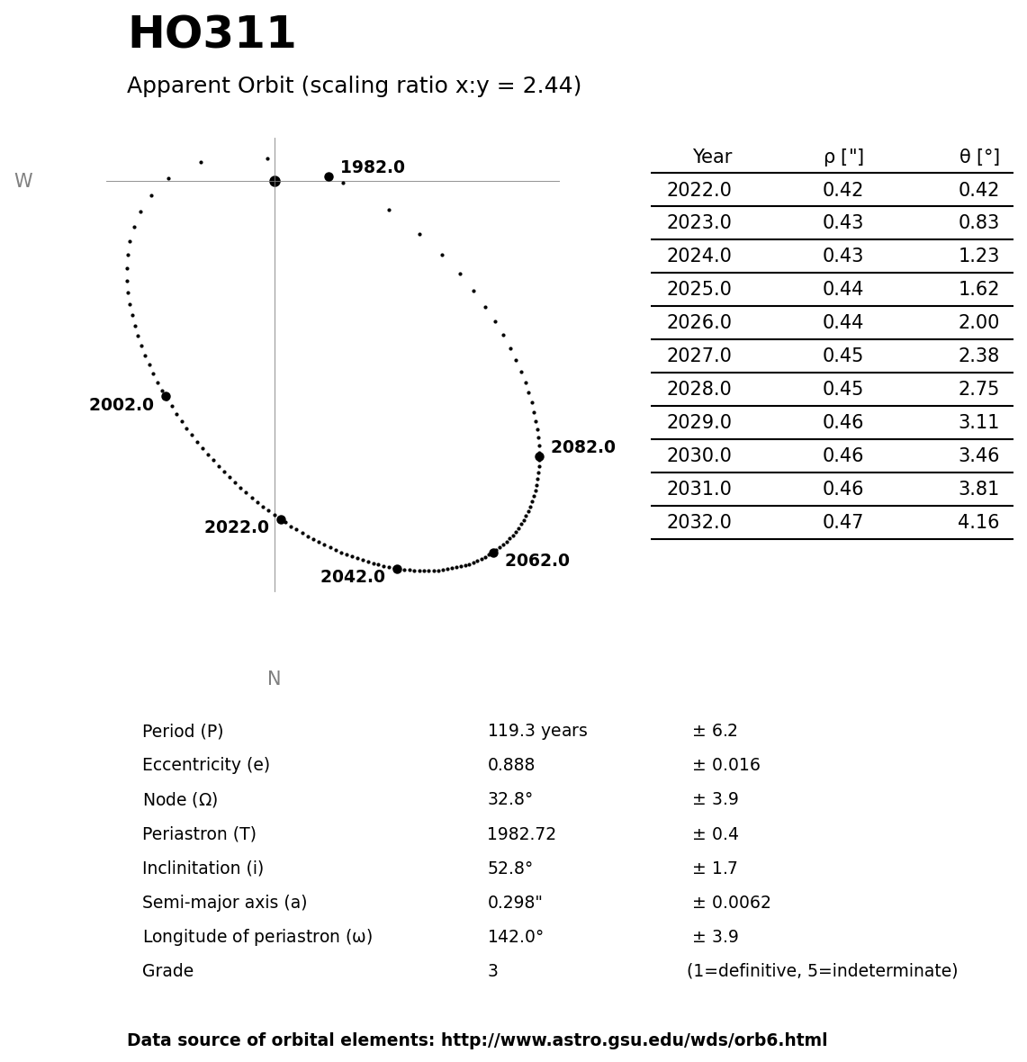 ../images/binary-star-orbits/HO311-orbit.jpg