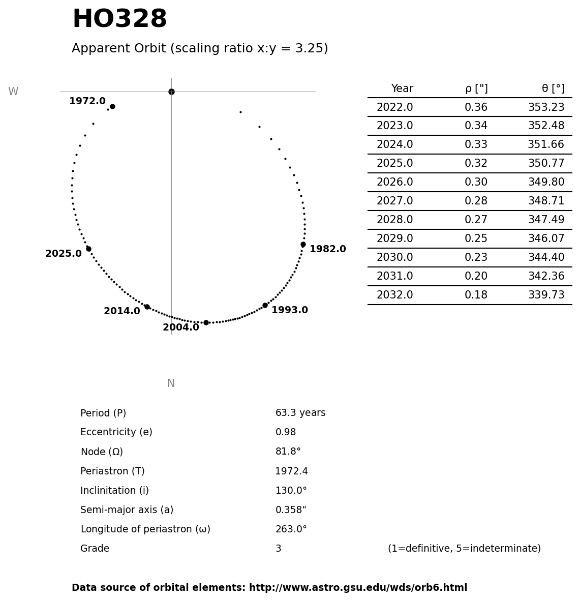 ../images/binary-star-orbits/HO328-orbit.jpg