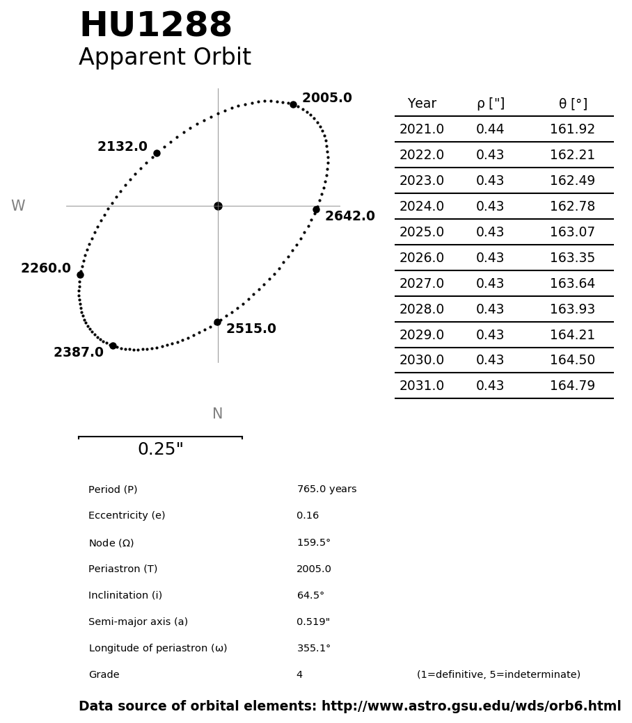 ../images/binary-star-orbits/HU1288-orbit.jpg