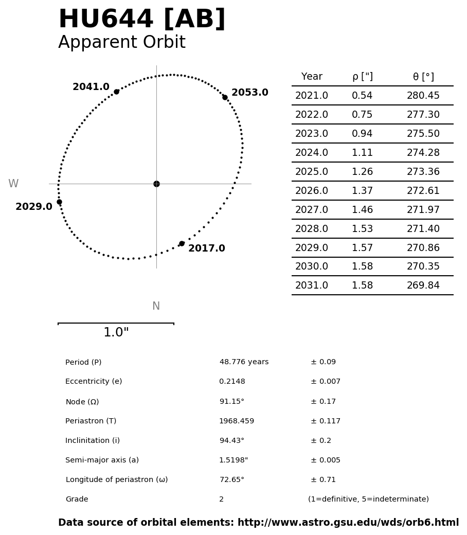 ../images/binary-star-orbits/HU644-AB-orbit.jpg