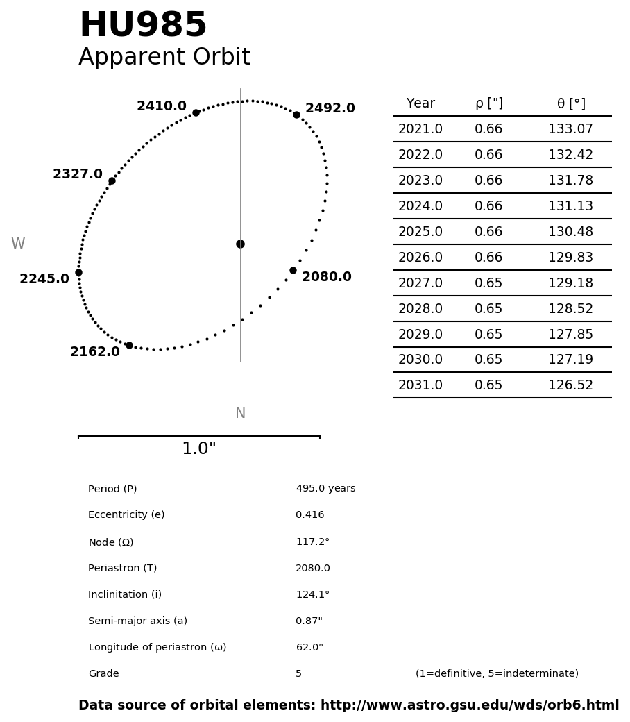 ../images/binary-star-orbits/HU985-orbit.jpg