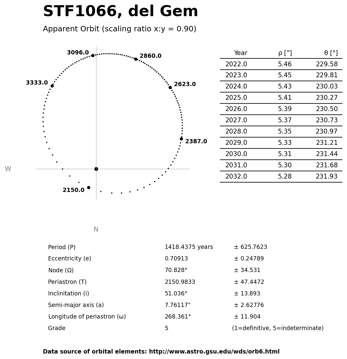 ../images/binary-star-orbits/STF1066-orbit.jpg