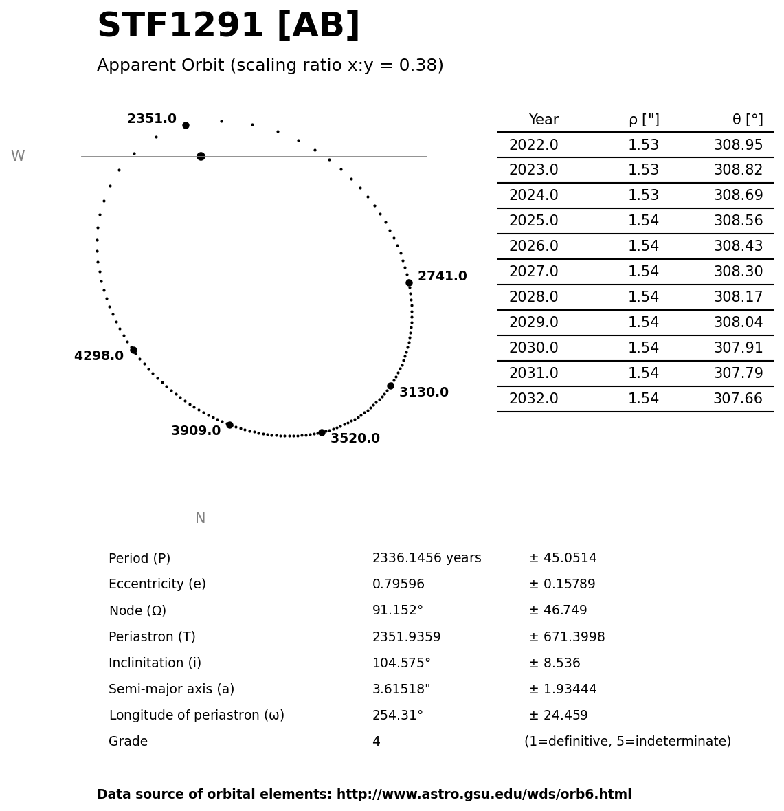 ../images/binary-star-orbits/STF1291-AB-orbit.jpg