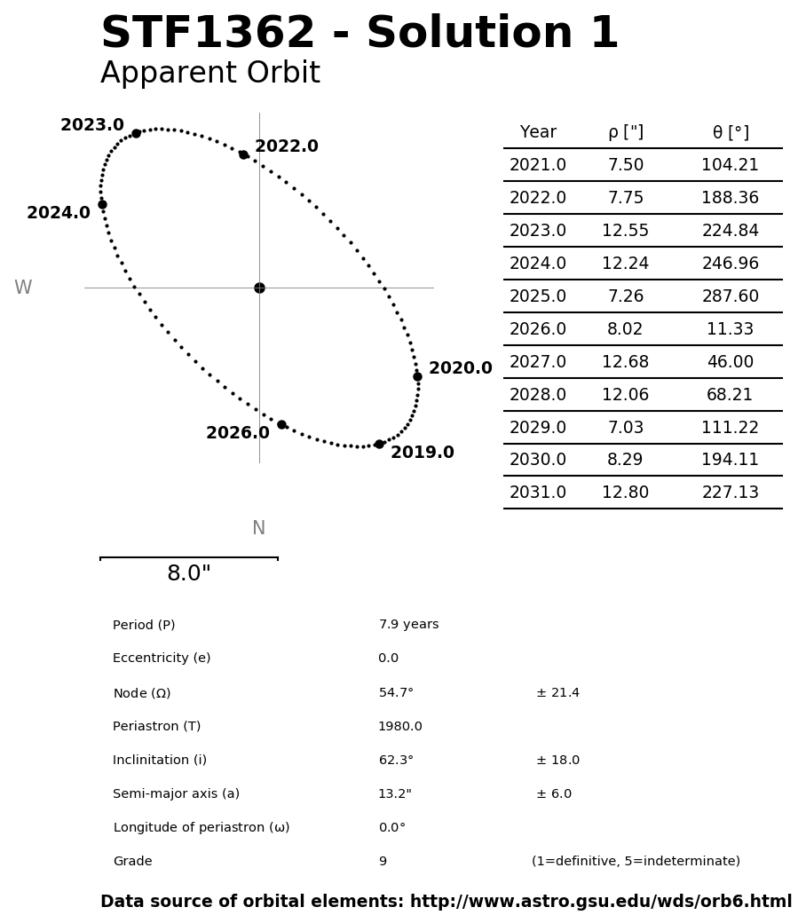 ../images/binary-star-orbits/STF1362-orbit-solution-1.jpg