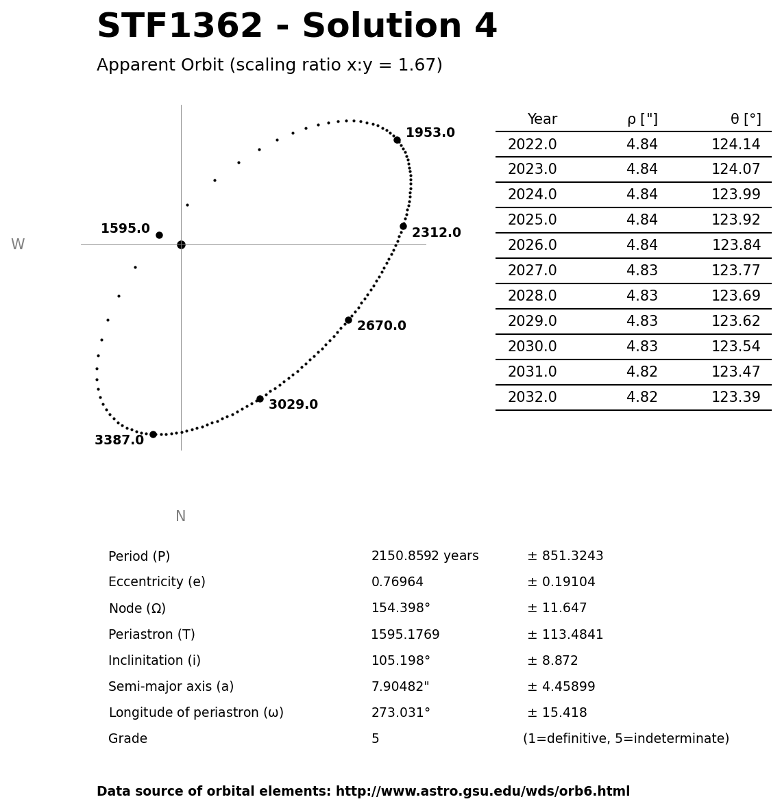 ../images/binary-star-orbits/STF1362-orbit-solution-4.jpg
