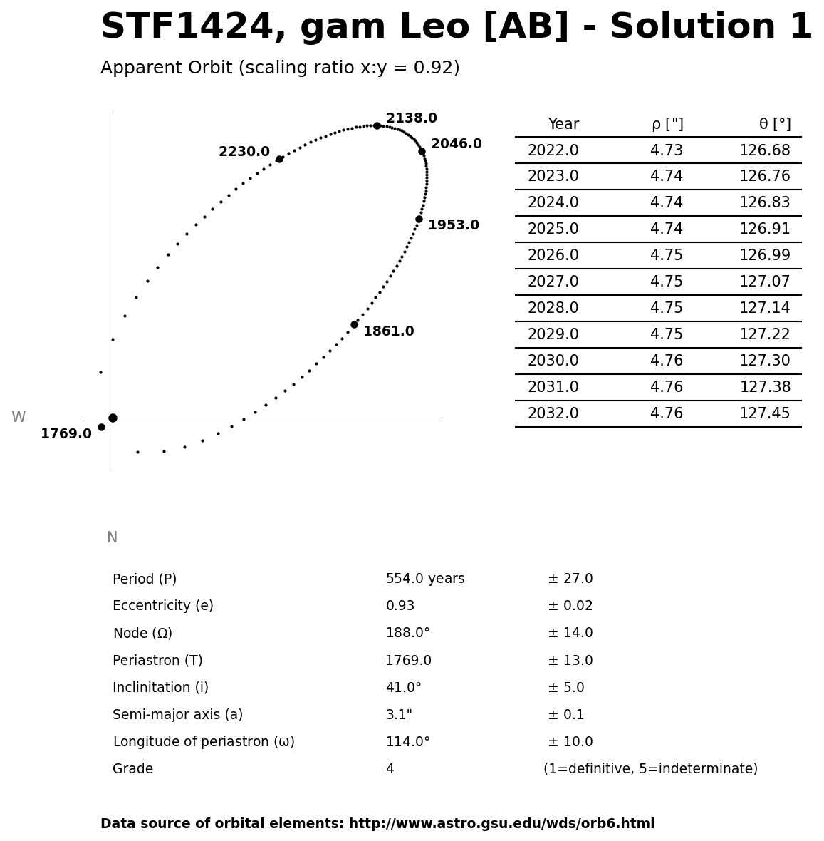 ../images/binary-star-orbits/STF1424-AB-orbit-solution-1.jpg