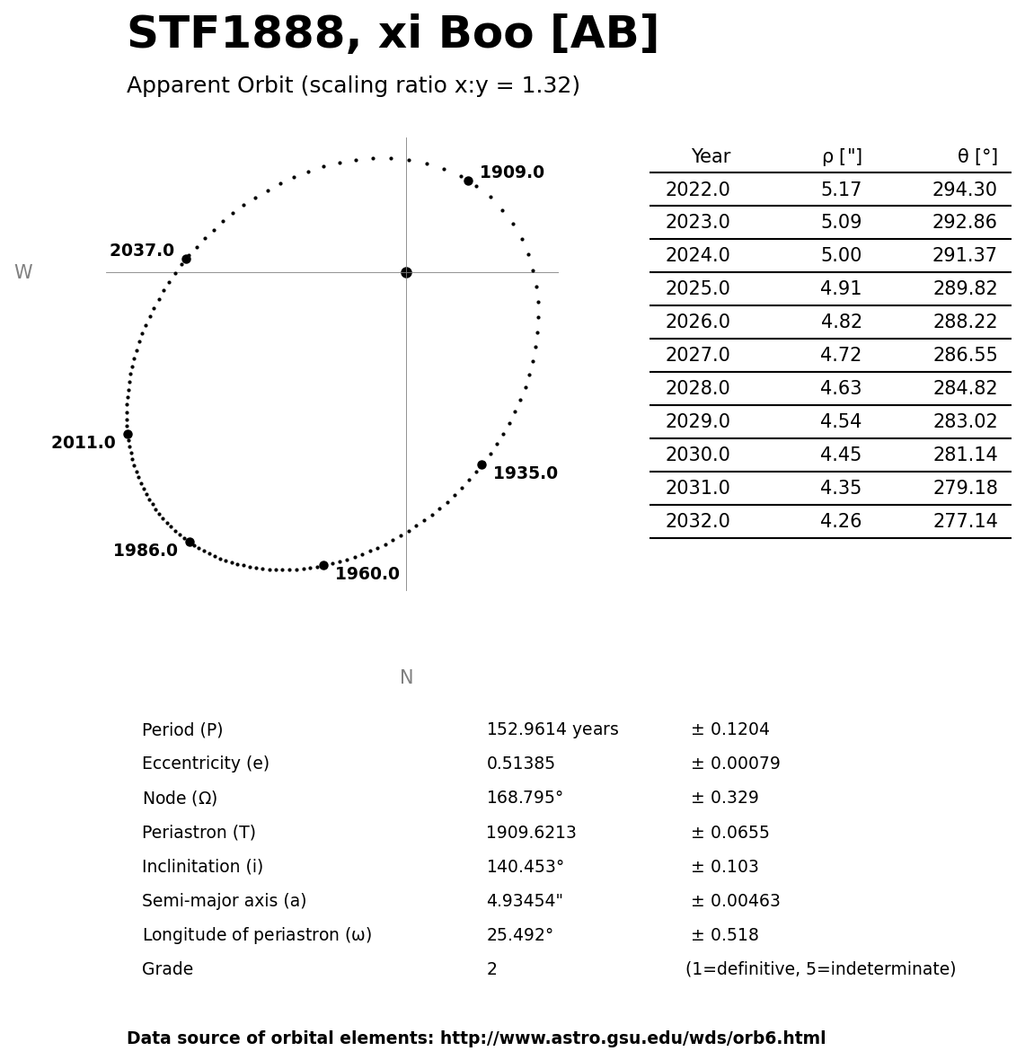 ../images/binary-star-orbits/STF1888-AB-orbit.jpg