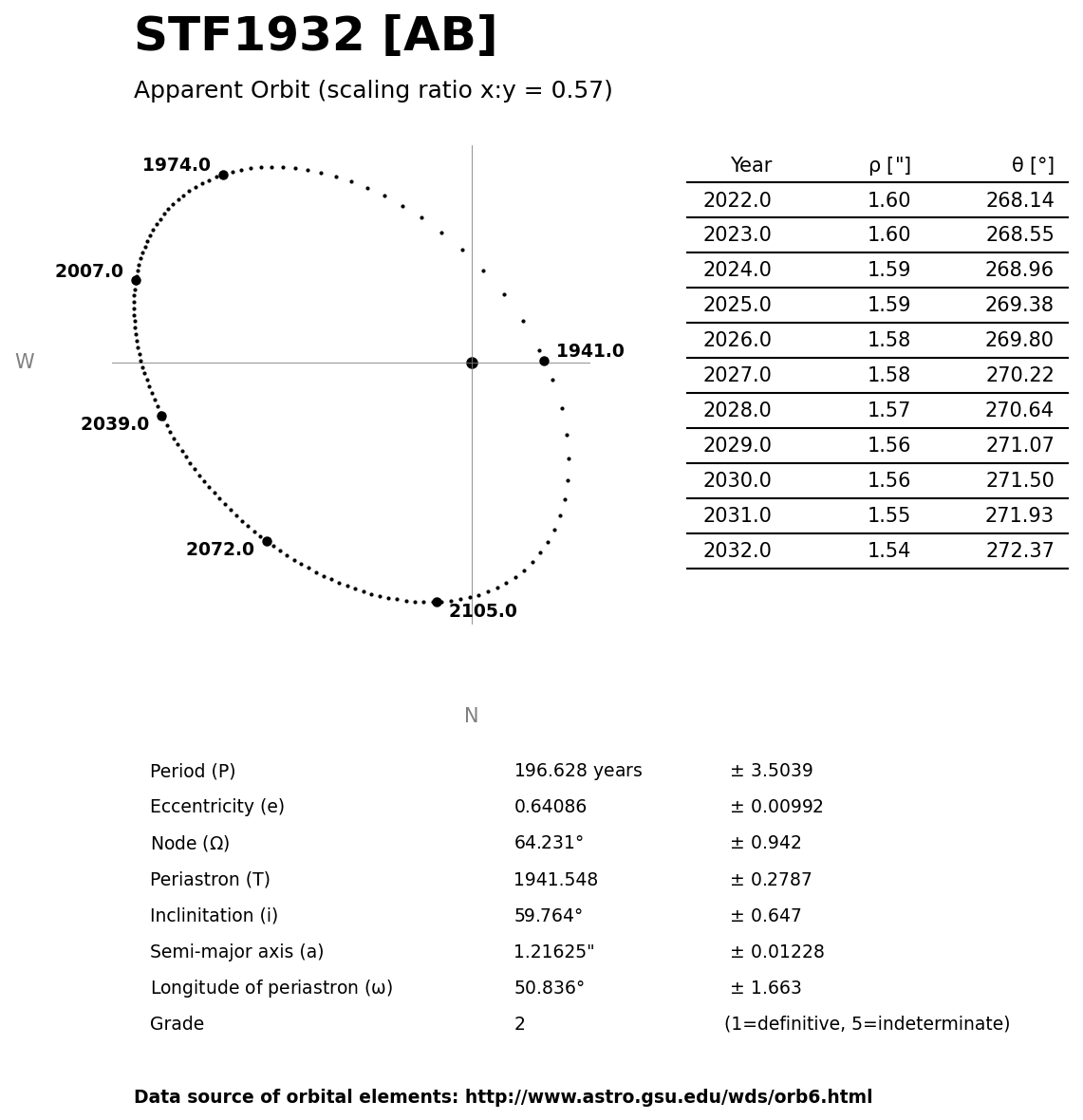 ../images/binary-star-orbits/STF1932-AB-orbit.jpg
