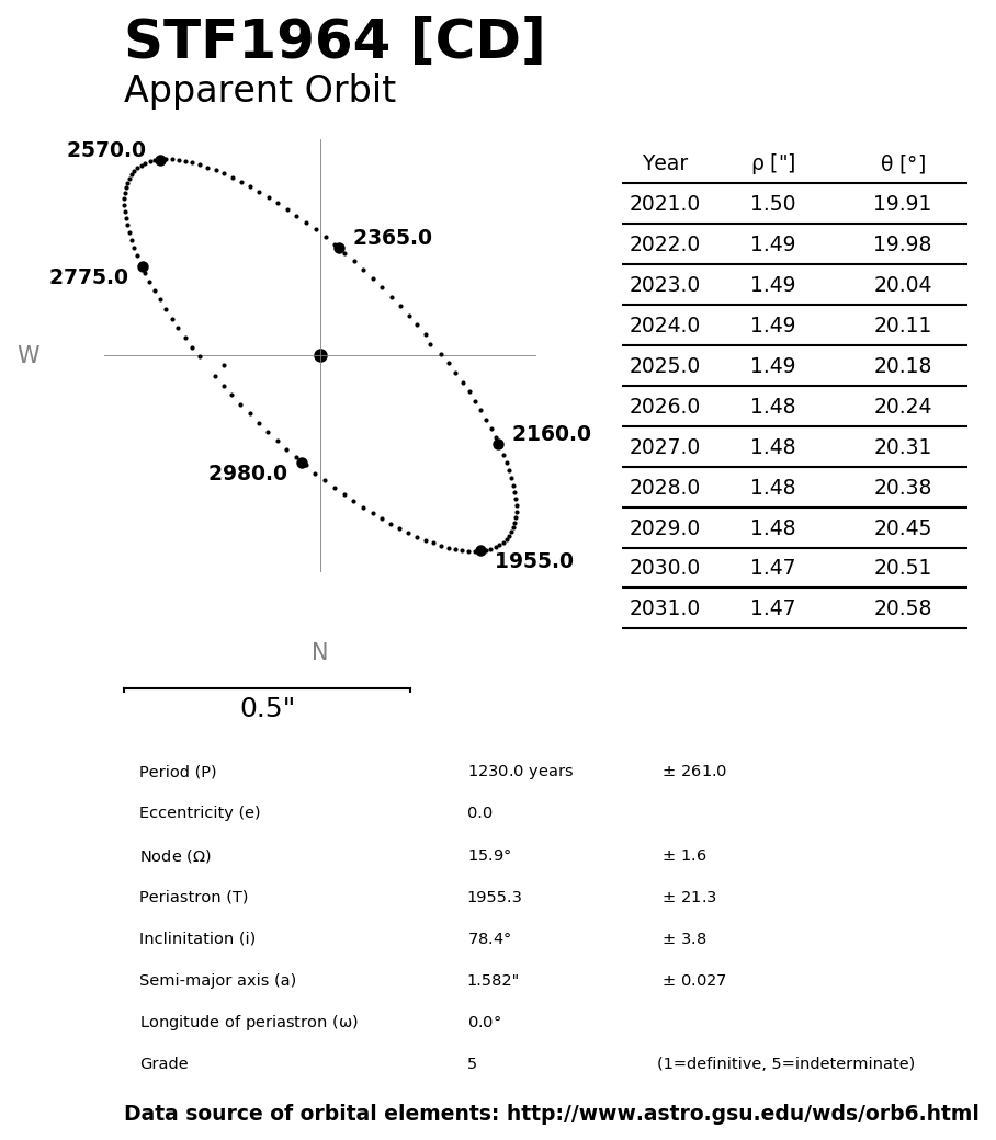 ../images/binary-star-orbits/STF1964-CD-orbit.jpg