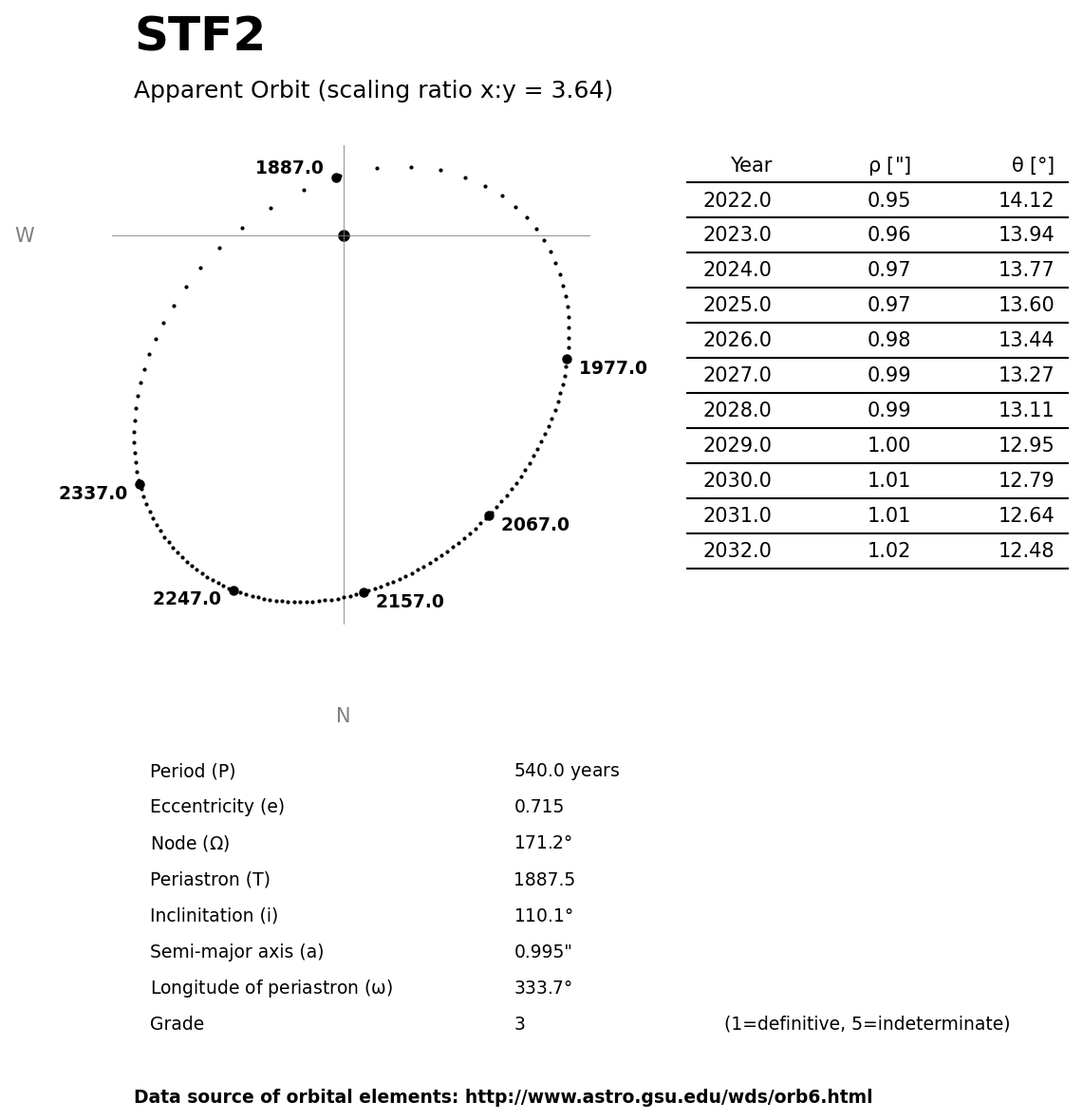 ../images/binary-star-orbits/STF2-orbit.jpg