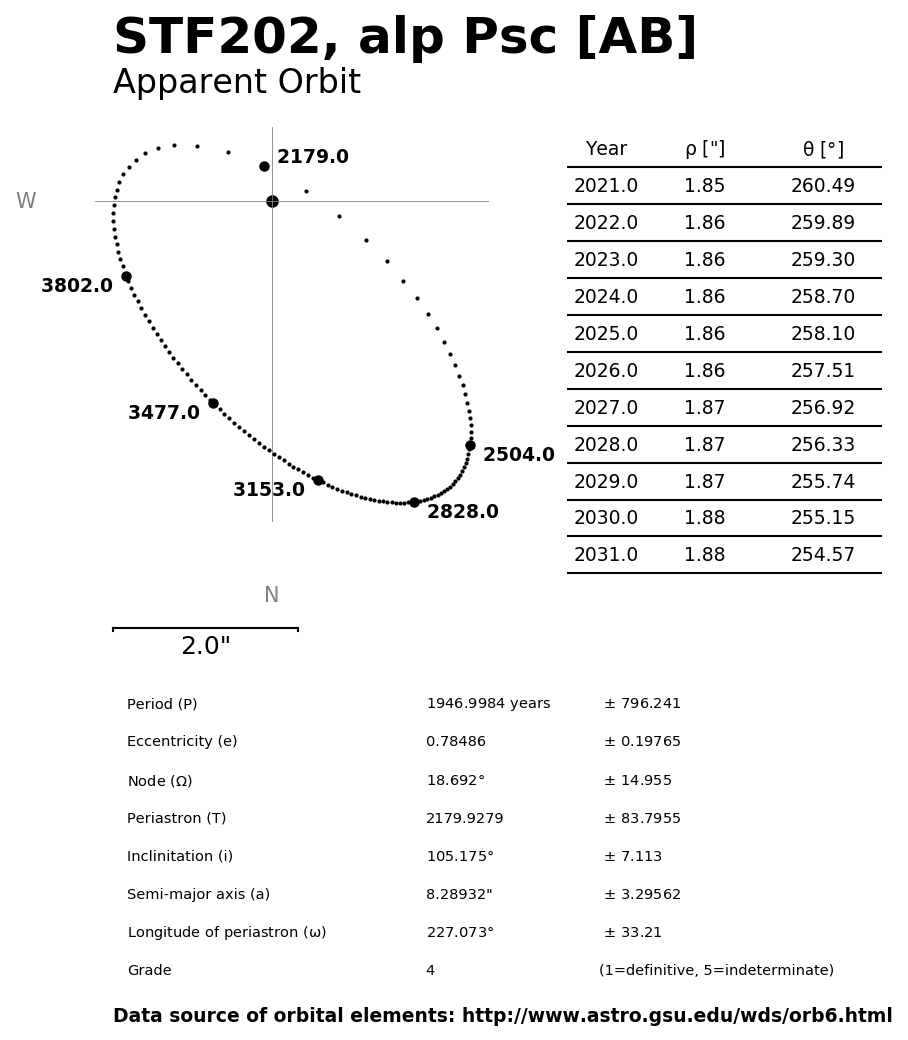 ../images/binary-star-orbits/STF202-AB-orbit.jpg