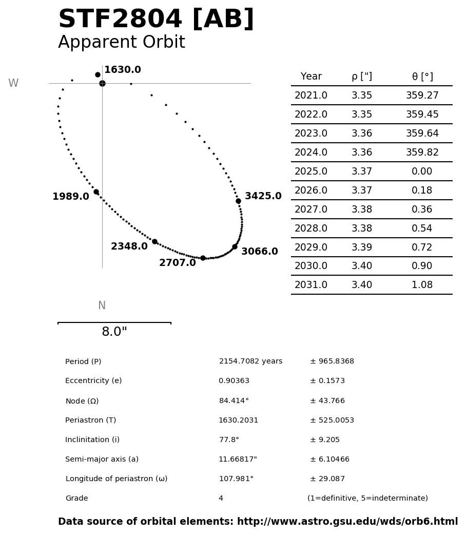 ../images/binary-star-orbits/STF2804-AB-orbit.jpg