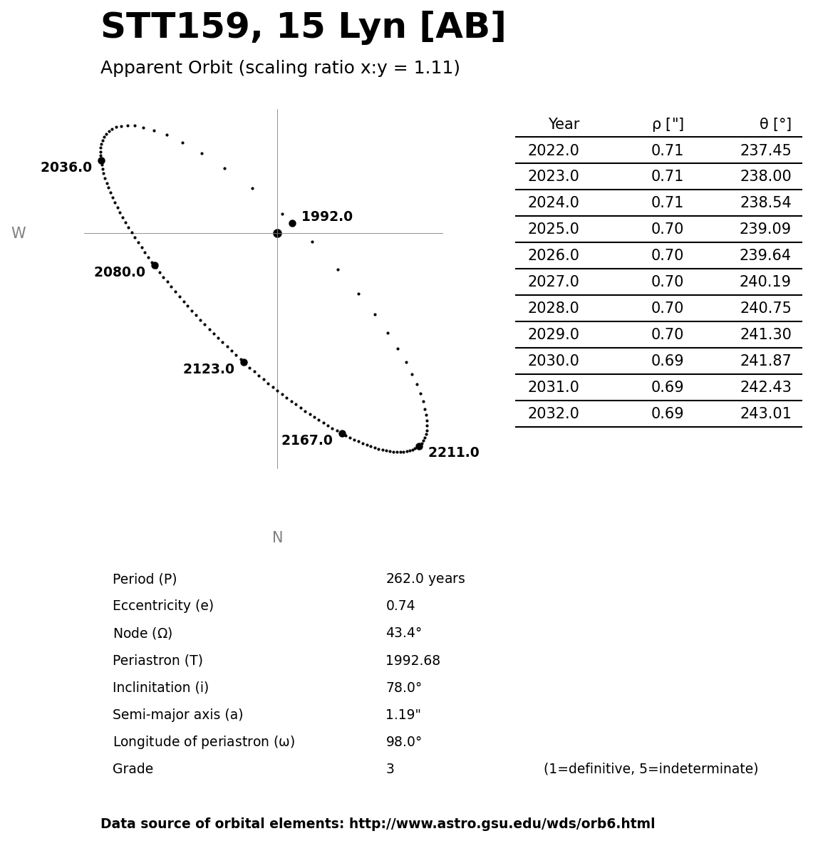 ../images/binary-star-orbits/STT159-AB-orbit.jpg