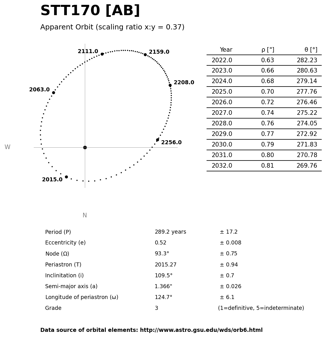 ../images/binary-star-orbits/STT170-AB-orbit.jpg