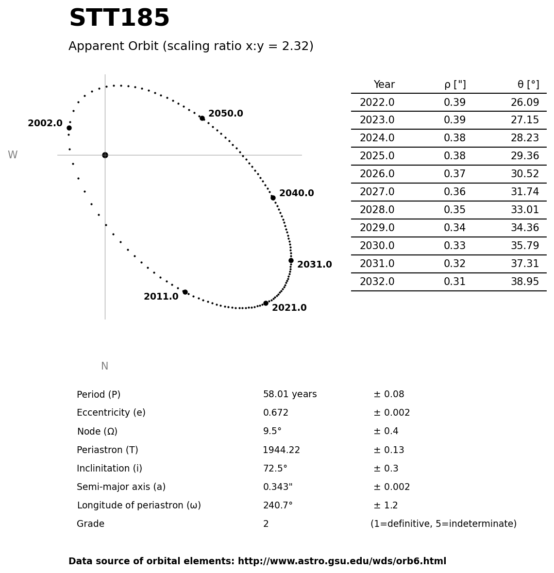 ../images/binary-star-orbits/STT185-orbit.jpg
