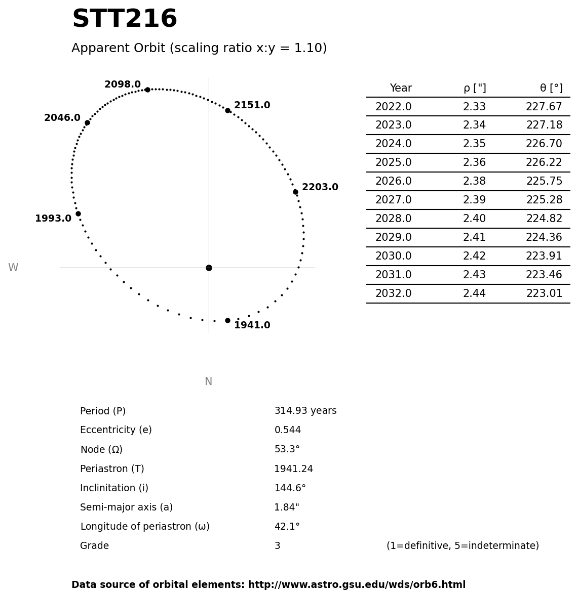 ../images/binary-star-orbits/STT216-orbit.jpg